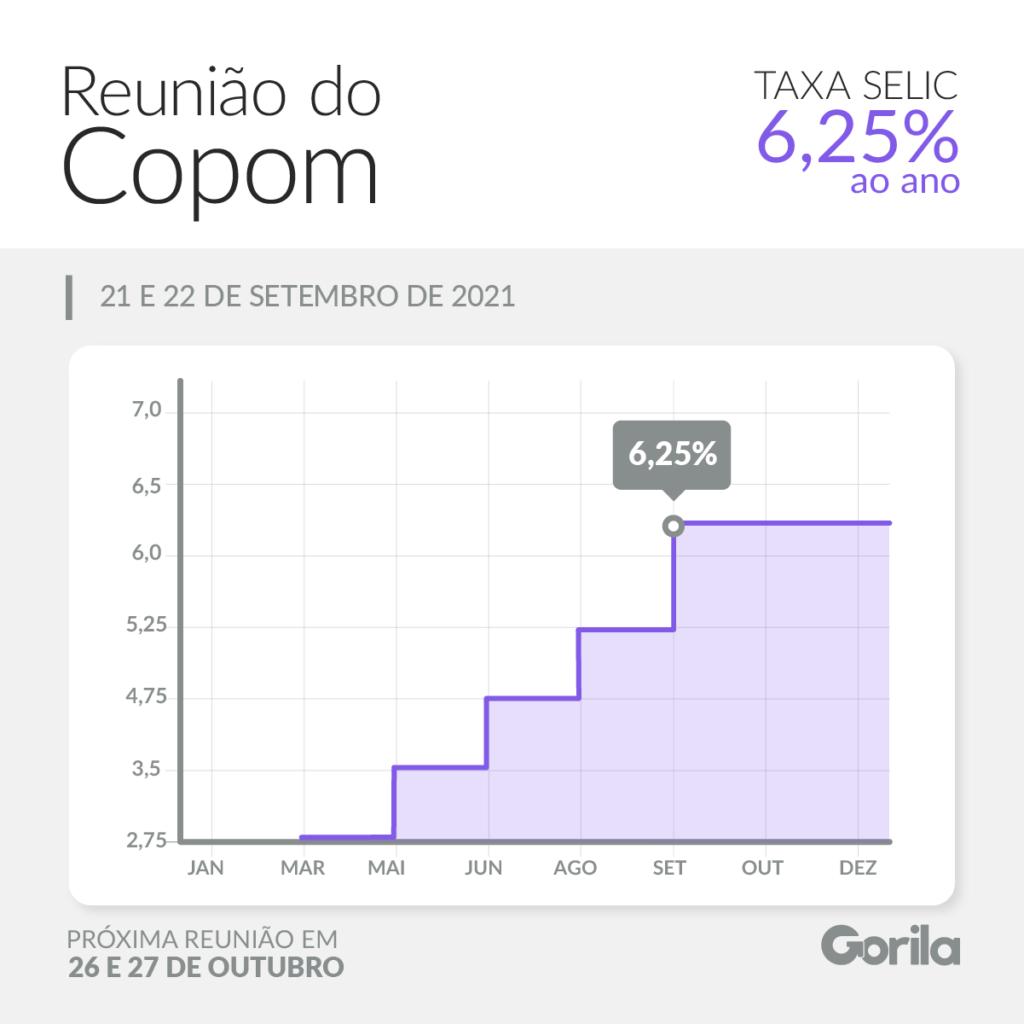gráfico mostra a evolução da taxa selic que atualmente está em 6,25%