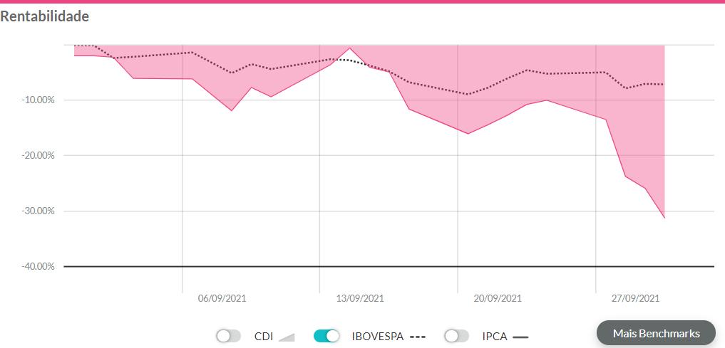 gráfico de rentabilidade exibindo desempenho das units do Banco Inter em setembro.