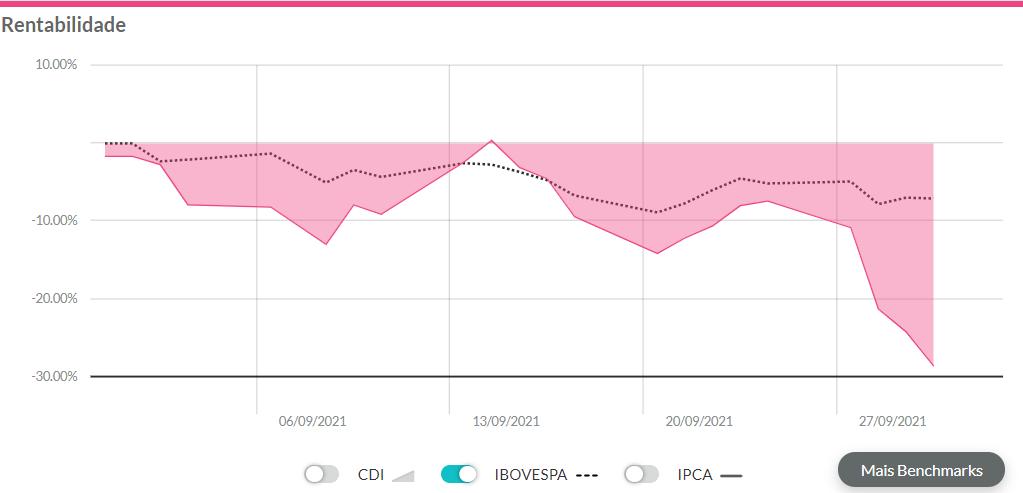 Melhores ações setembro 2021: ações do Banco Inter sendo exibidas no gráfico de rentabilidade na plataforma do Gorila.