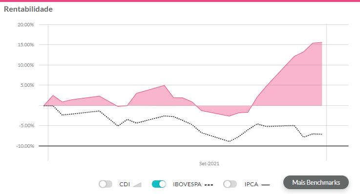 Gráfico de rentabilidade da BRF exibindo desempenho da empresa em setembro.