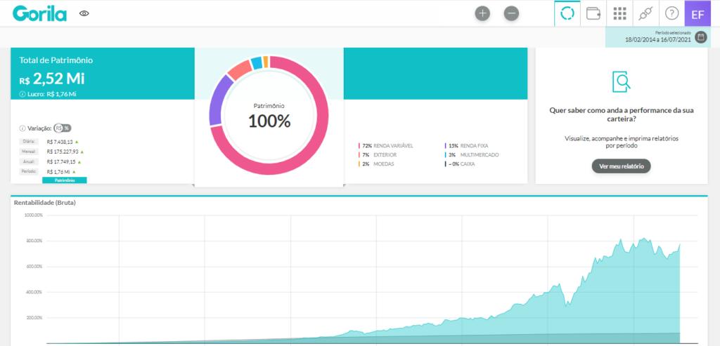 XP: Dashboard do Gorila exibindo a rentabilidade e distribuição de ativos da carteira.