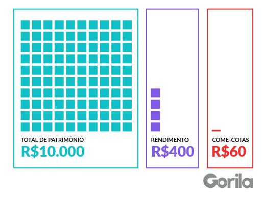 Come-cotas: tabela ilustra como o imposto incide sobre os rendimentos dos fundos