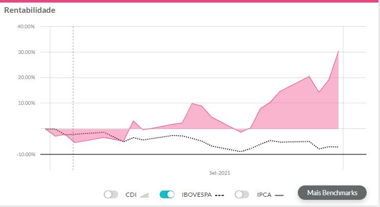 melhores ações setembro de 2021: gráfico de rentabilidade da PetroRio exibindo resultados de setembro.