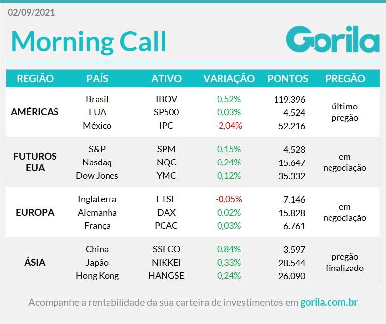 Morning Call 02-09-21
