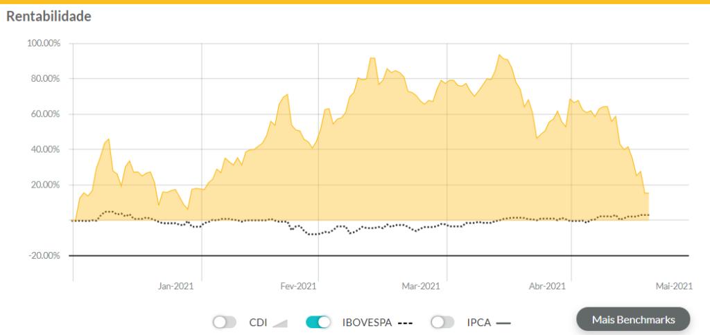 Gráfico extraído do Gorila trazendo a rentabilidade do Bitcoin desde o início de 2021 com queda da criptomoeda em maio