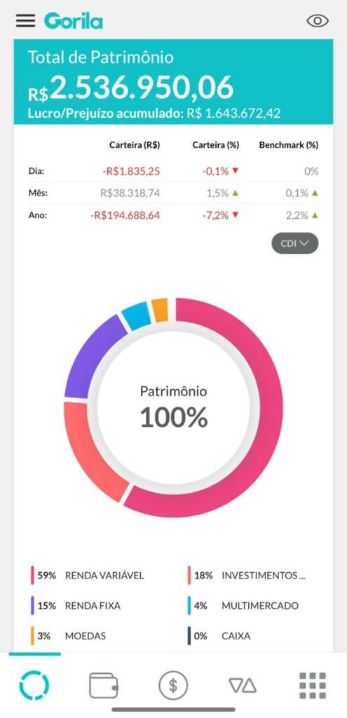 Dashboard do aplicativo do Gorila exibindo a distribuição do patrimônio. No início da tela há o total de patrimônio e o lucro e prejuízo acumulado. Depois, há um balanço com a rentabilidade do dia, mês e ano, traduzidos em reais e porcentagem. Abaixo, há um gráfico de pizza exibindo a porcentagem de alocação em cada tipo de investimento, sendo 59% em renda variável, 15% em renda fixa, 18% em investimentos no exterior, 15% em renda fixa, 4% em multimercado e 3% em moedas. Selic e Inflação.